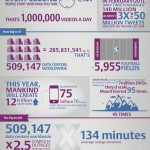 Data Center: infografía sobre el estado en 2011