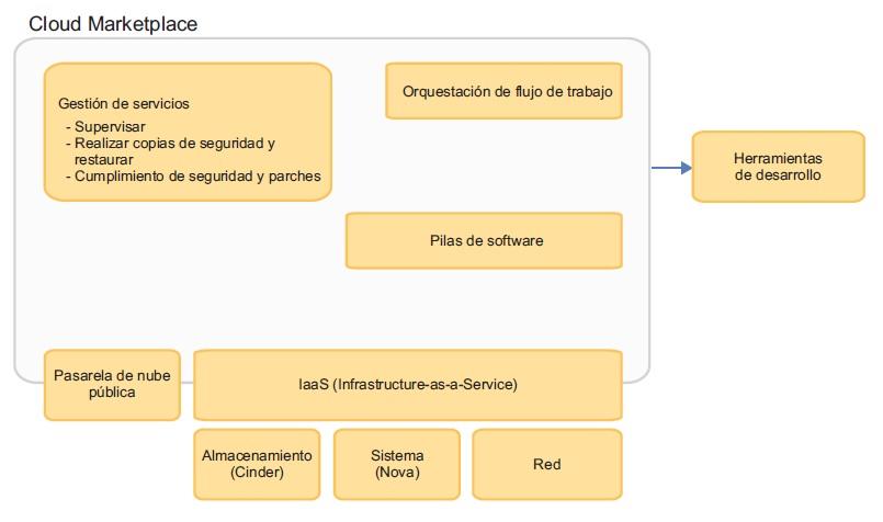 Arquitectura ICO 2.5