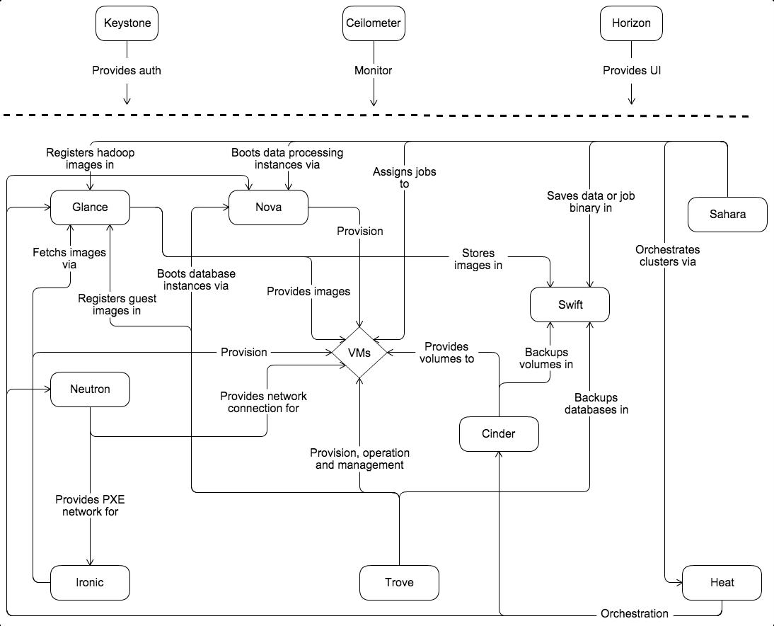 Diagrama conceptual de la arquitectura de OpenStack Kilo